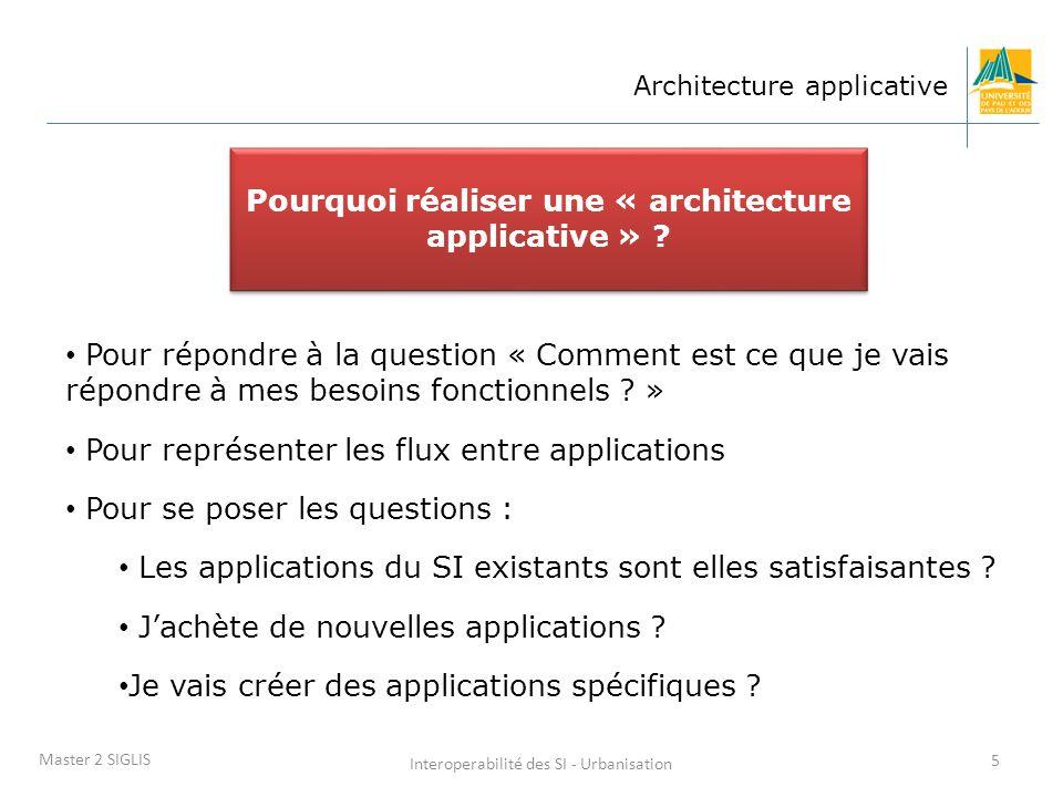 Interoperabilité des SI - Urbanisation 5 Master 2 SIGLIS Architecture applicative • Pour répondre à la question « Comment est ce que je vais répondre