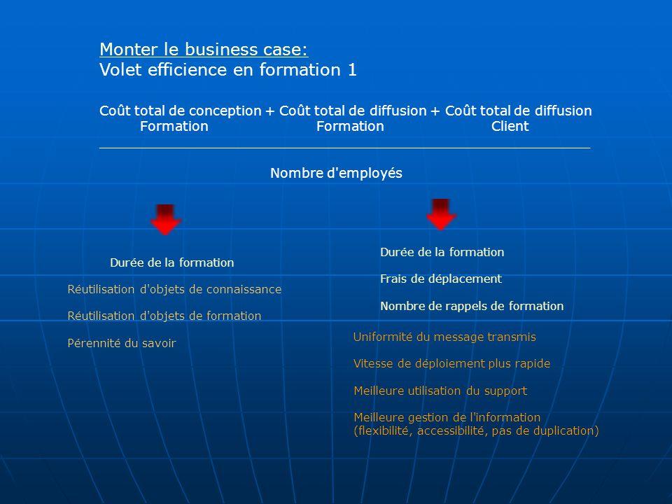 Monter le business case: Volet efficience en formation 1 Coût total de conception + Coût total de diffusion + Coût total de diffusion Formation Formation Client ___________________________________________________________ Nombre d employés Durée de la formation Réutilisation d objets de connaissance Réutilisation d objets de formation Pérennité du savoir Durée de la formation Frais de déplacement Nombre de rappels de formation Uniformité du message transmis Vitesse de déploiement plus rapide Meilleure utilisation du support Meilleure gestion de l information (flexibilité, accessibilité, pas de duplication)