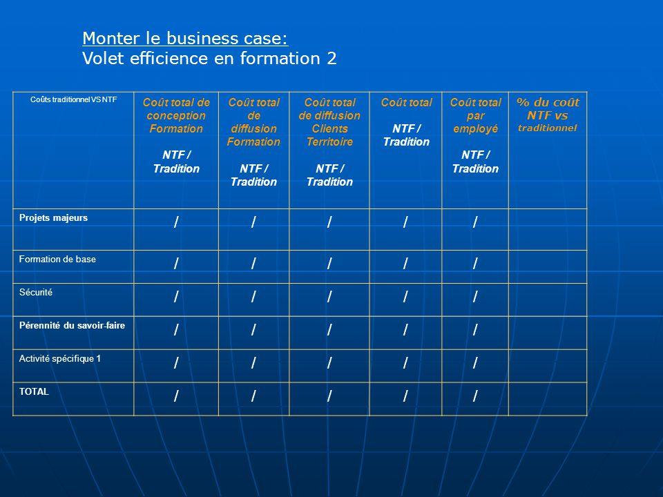 Monter le business case: Volet efficience en formation 2 Coûts traditionnel VS NTF Coût total de conception Formation NTF / Tradition Coût total de di