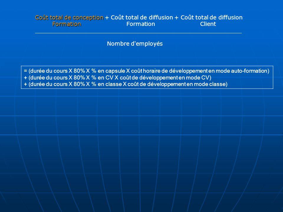 Coût total de conception Coût total de conception + Coût total de diffusion + Coût total de diffusion Formation Formation Formation Client ___________________________________________________________ Nombre d employés = (durée du cours X 80% X % en capsule X coût horaire de développement en mode auto-formation) + (durée du cours X 80% X % en CV X coût de développement en mode CV) + (durée du cours X 80% X % en classe X coût de développement en mode classe)