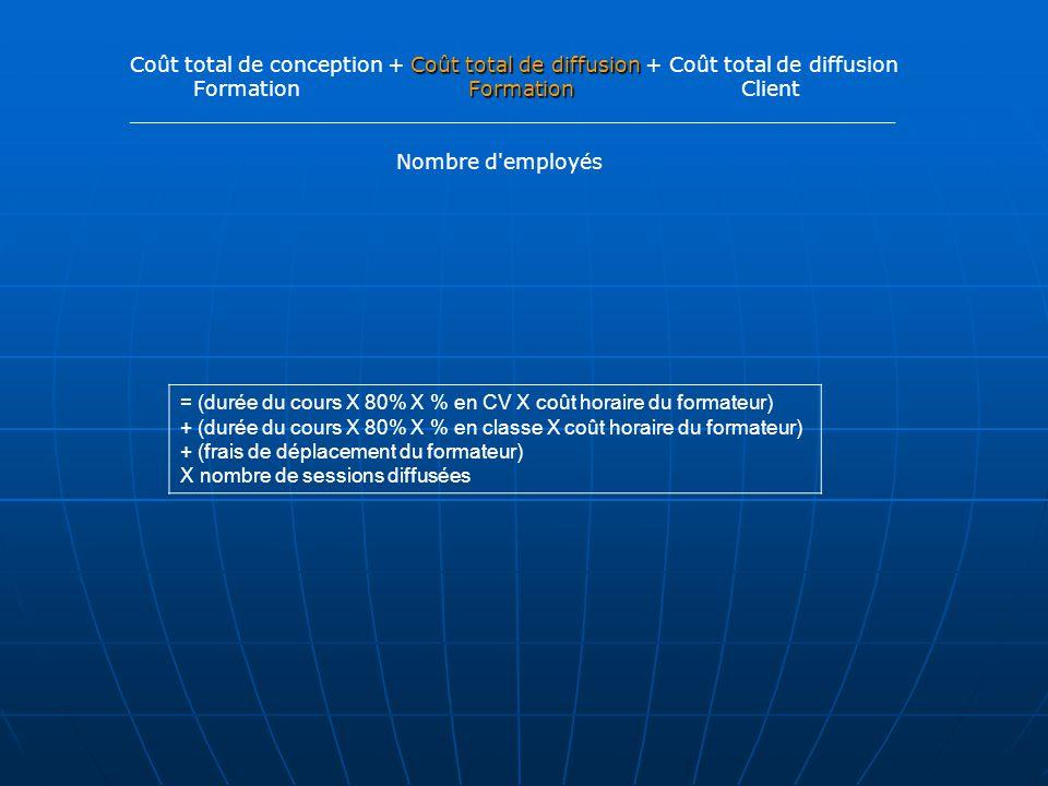 Coût total de diffusion Coût total de conception + Coût total de diffusion + Coût total de diffusion Formation Formation Formation Client ___________________________________________________________ Nombre d employés = (durée du cours X 80% X % en CV X coût horaire du formateur) + (durée du cours X 80% X % en classe X coût horaire du formateur) + (frais de déplacement du formateur) X nombre de sessions diffusées