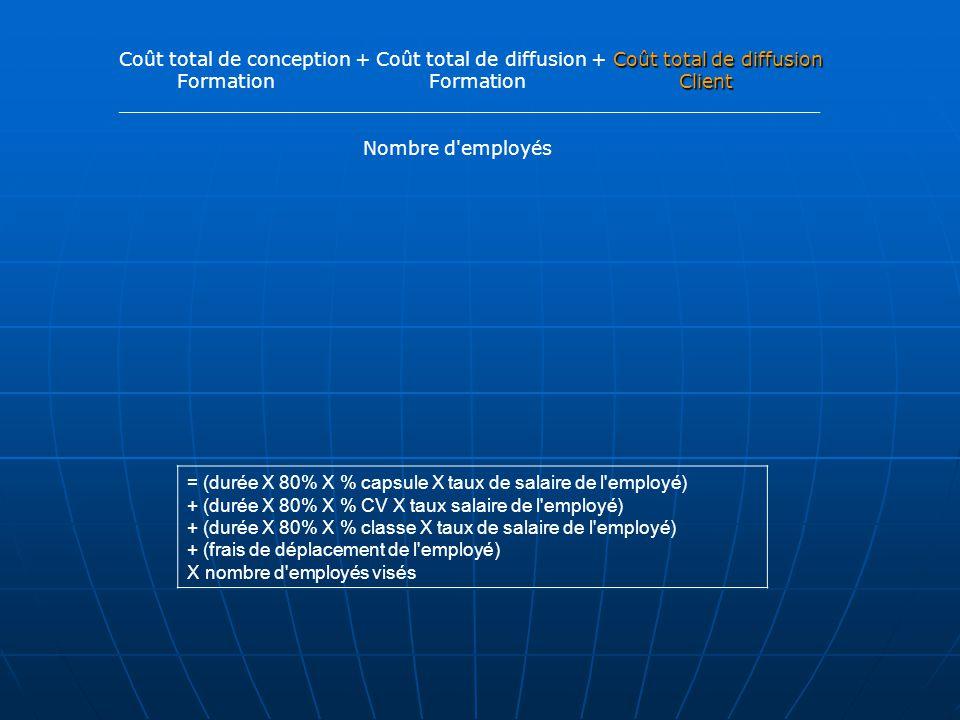 Coût total de diffusion Coût total de conception + Coût total de diffusion + Coût total de diffusion Client Formation Formation Client ___________________________________________________________ Nombre d employés = (durée X 80% X % capsule X taux de salaire de l employé) + (durée X 80% X % CV X taux salaire de l employé) + (durée X 80% X % classe X taux de salaire de l employé) + (frais de déplacement de l employé) X nombre d employés visés