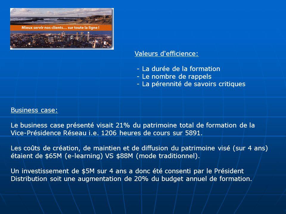 Business case: Le business case présenté visait 21% du patrimoine total de formation de la Vice-Présidence Réseau i.e.