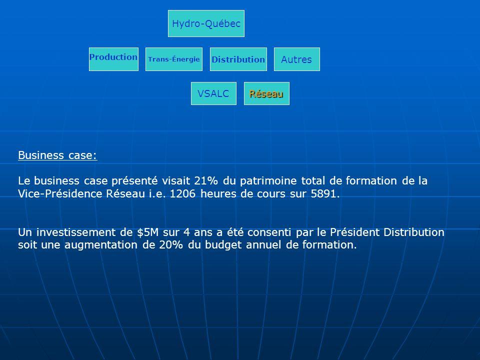 Business case: Le business case présenté visait 21% du patrimoine total de formation de la Vice-Présidence Réseau i.e. 1206 heures de cours sur 5891.