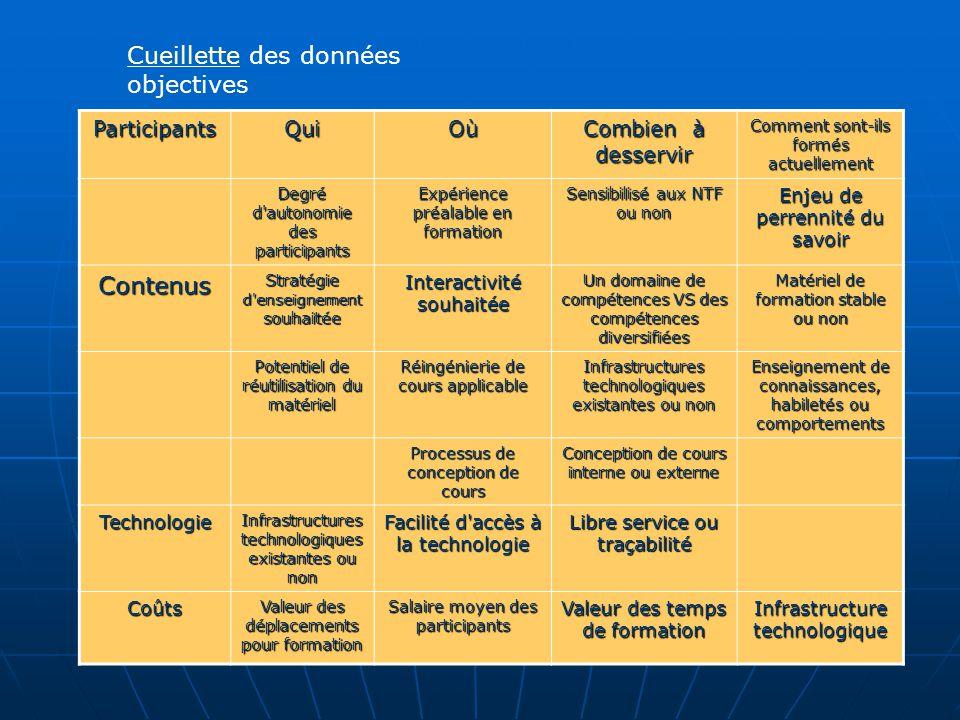 CueilletteCueillette des données objectives ParticipantsQuiOù Combien à desservir Comment sont-ils formés actuellement Degré d'autonomie des participa