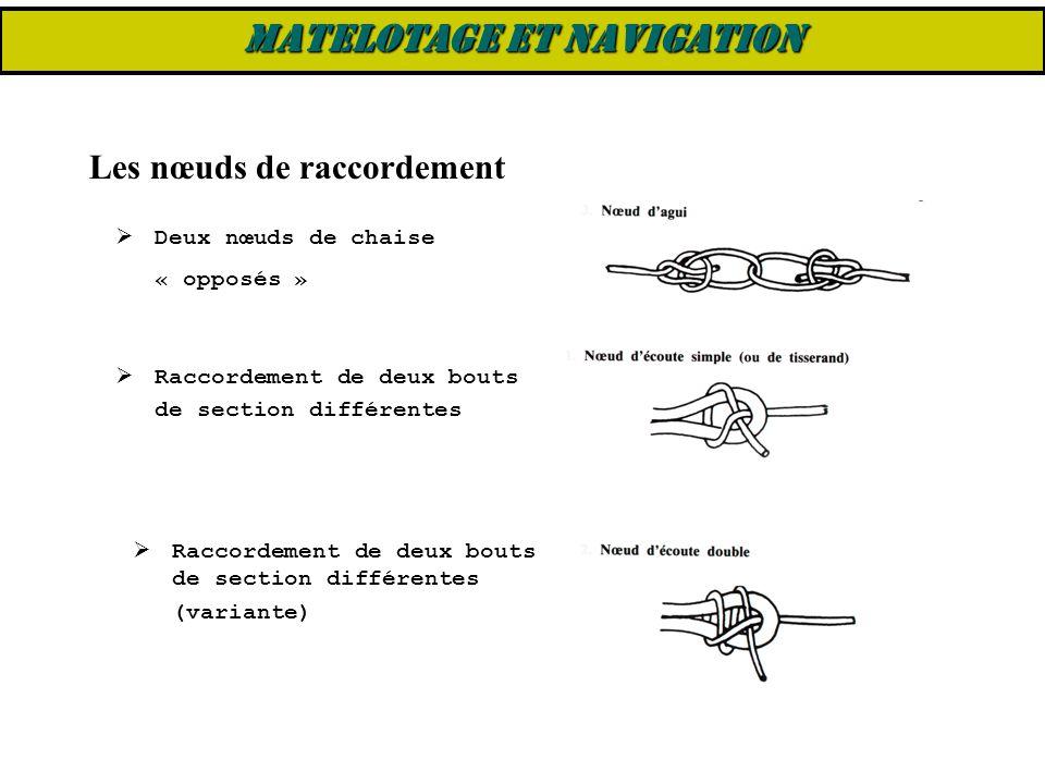 Les nœuds de raccordement  Deux nœuds de chaise « opposés »  Raccordement de deux bouts de section différentes  Raccordement de deux bouts de secti