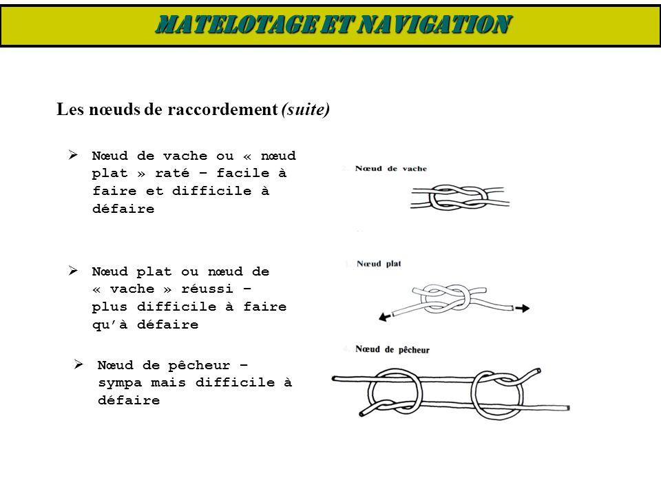 Les nœuds de raccordement (suite)  Nœud de vache ou « nœud plat » raté – facile à faire et difficile à défaire  Nœud plat ou nœud de « vache » réuss