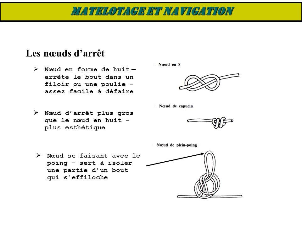 Les nœuds d'arrêt  Nœud en forme de huit – arrête le bout dans un filoir ou une poulie – assez facile à défaire  Nœud d'arrêt plus gros que le nœud