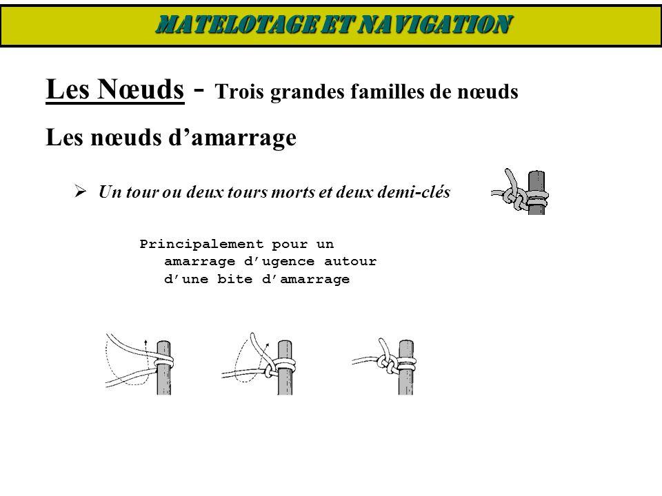 Les Nœuds - Trois grandes familles de nœuds Les nœuds d'amarrage  Un tour ou deux tours morts et deux demi-clés Principalement pour un amarrage d'uge