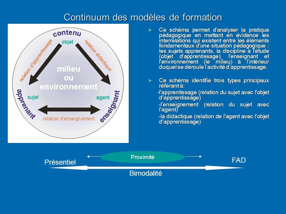 Continuum des modèles de formation  Ce schéma permet d'analyser la pratique pédagogique en mettant en évidence les interrelations qui existent entre