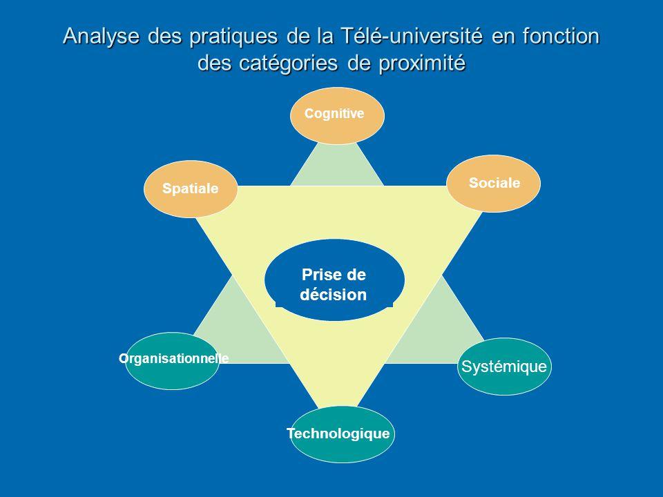 Analyse des pratiques de la Télé-université en fonction des catégories de proximité Spatiale Sociale Systémique Technologique Organisationnelle Cognit