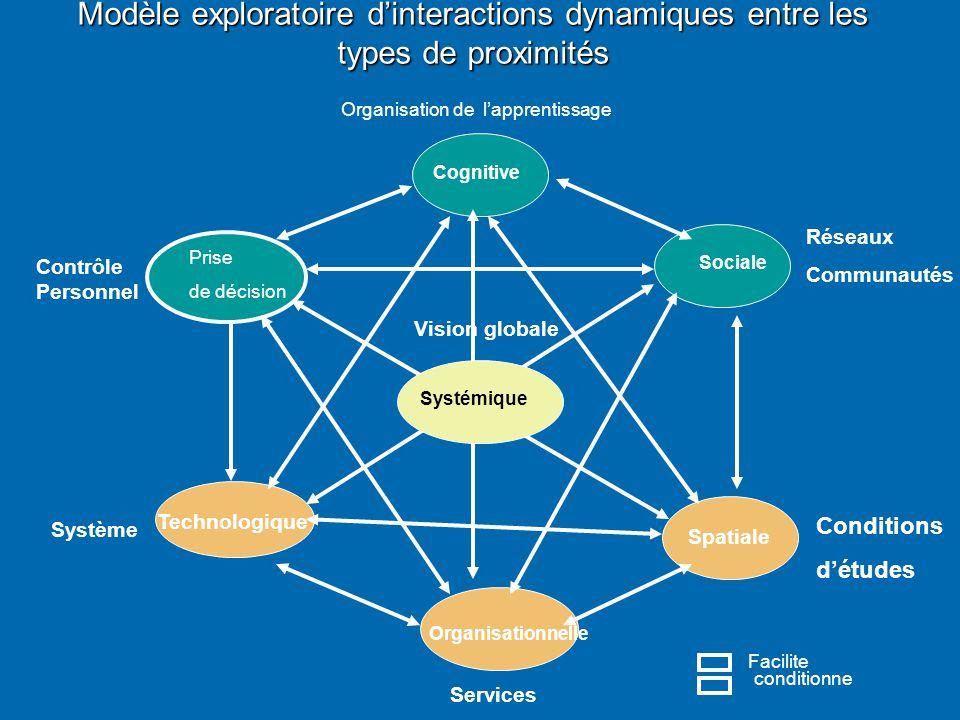 Modèle exploratoire d'interactions dynamiques entre les types de proximités Spatiale Organisationnelle Cognitive Sociale Technologique Systémique Rése