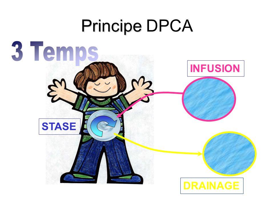 INFUSION DRAINAGE STASE Principe Principe DPCA
