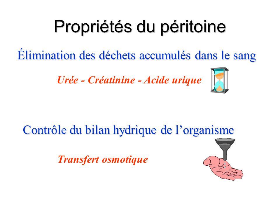 Propriétés du péritoine Élimination des déchets accumulés dans le sang Urée - Créatinine - Acide urique Contrôle du bilan hydrique de l'organisme Tran