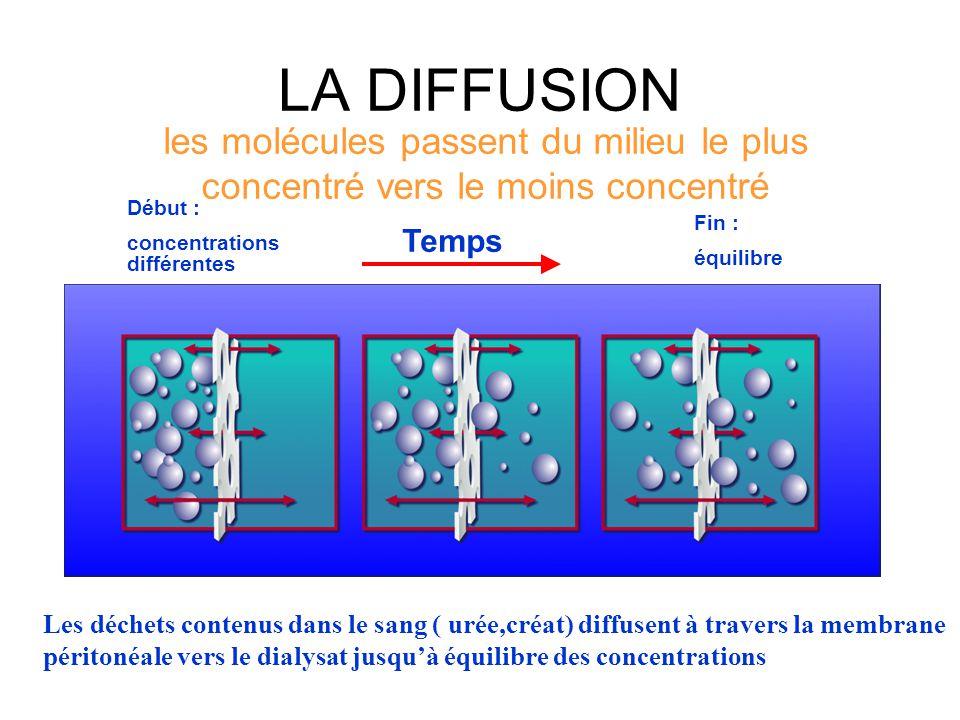 LA DIFFUSION les molécules passent du milieu le plus concentré vers le moins concentré Début : concentrations différentes Fin : équilibre Temps Les dé