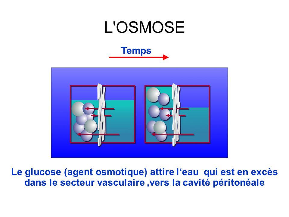 Temps L'OSMOSE Le glucose (agent osmotique) attire l'eau qui est en excès dans le secteur vasculaire,vers la cavité péritonéale