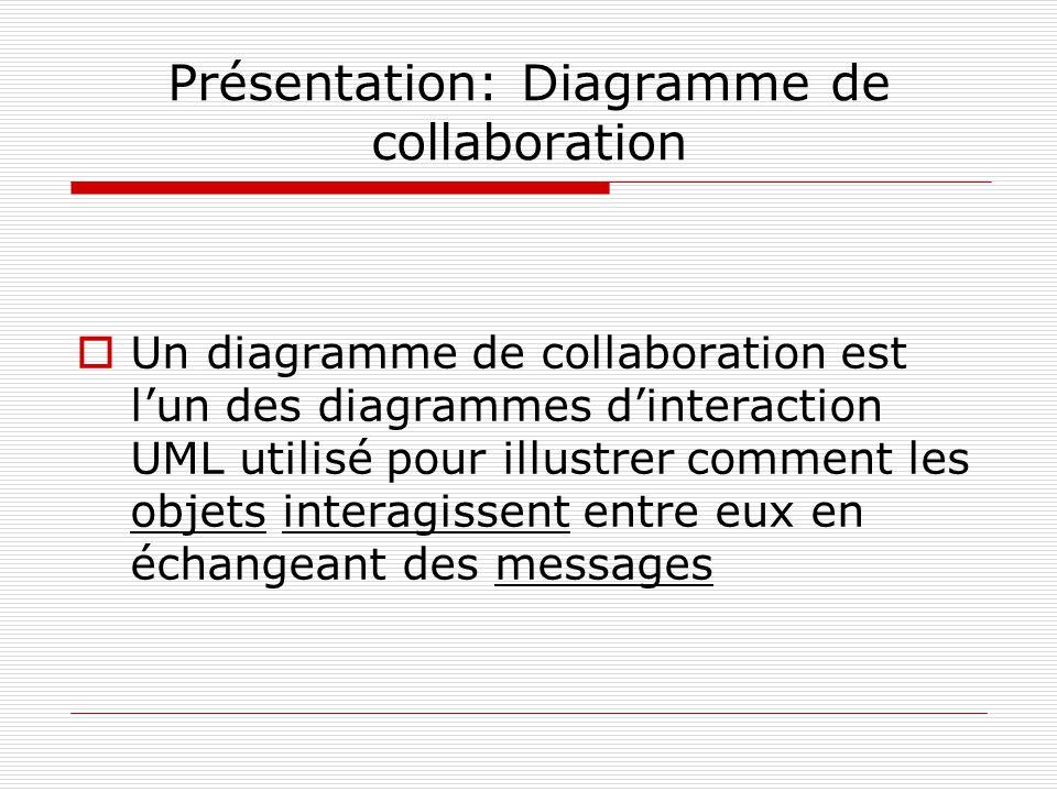 Présentation: Diagramme de collaboration  Un diagramme de collaboration est l'un des diagrammes d'interaction UML utilisé pour illustrer comment les