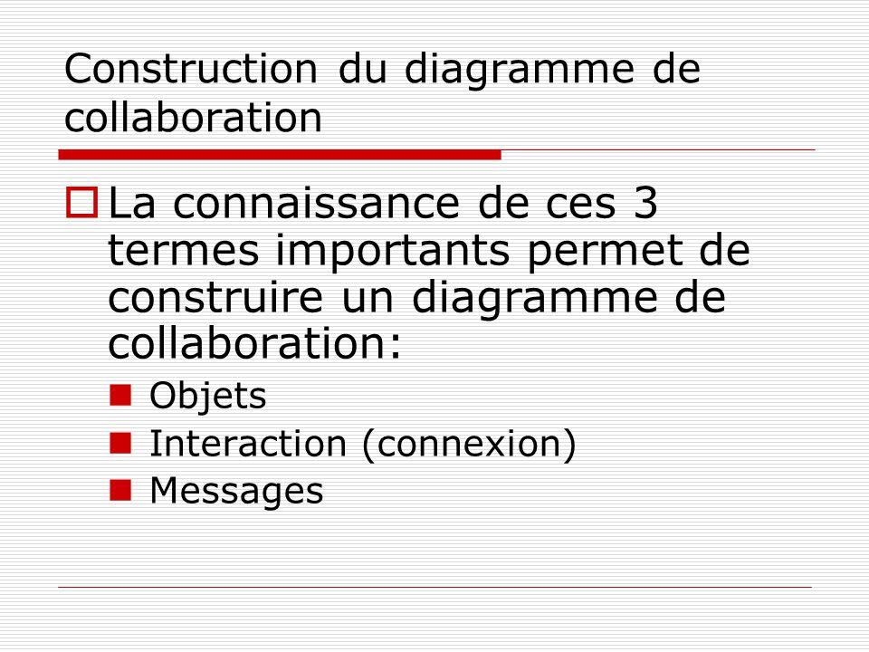 Construction du diagramme de collaboration  La connaissance de ces 3 termes importants permet de construire un diagramme de collaboration:  Objets 