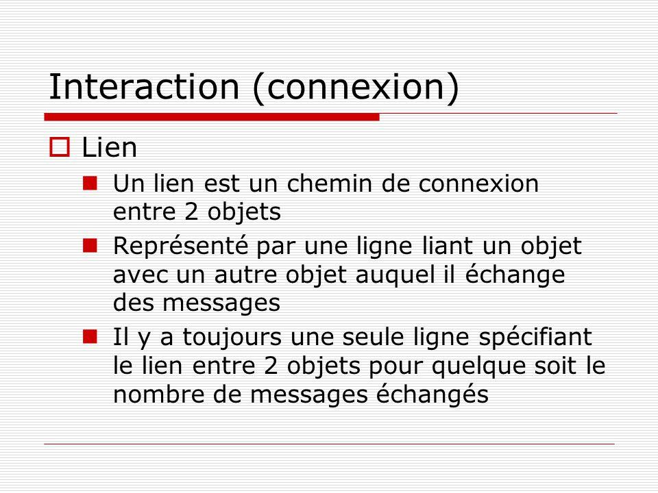 Interaction (connexion)  Lien  Un lien est un chemin de connexion entre 2 objets  Représenté par une ligne liant un objet avec un autre objet auque