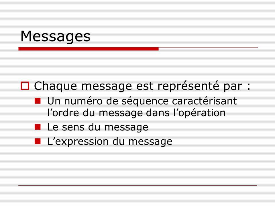 Messages  Chaque message est représenté par :  Un numéro de séquence caractérisant l'ordre du message dans l'opération  Le sens du message  L'expr