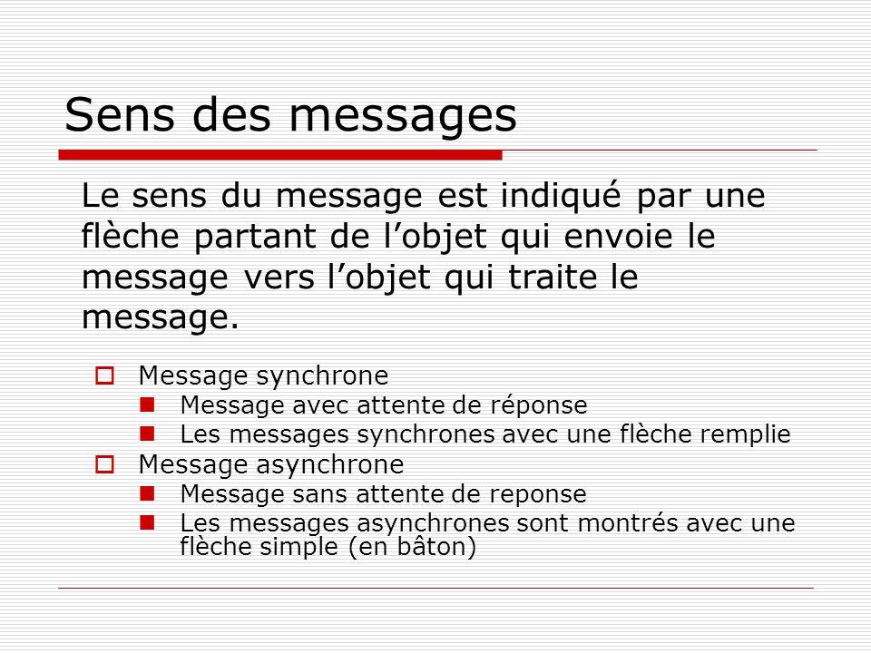 Sens des messages  Message synchrone  Message avec attente de réponse  Les messages synchrones avec une flèche remplie  Message asynchrone  Messa