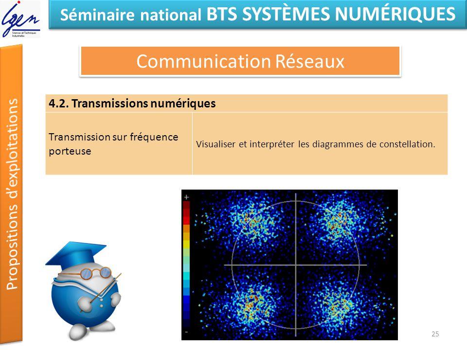Notions InformatiqueNotions Physique Wifi Réseaux, Configuration réseaux, protocoles TCP/IP Modulation Numérique 4.2.