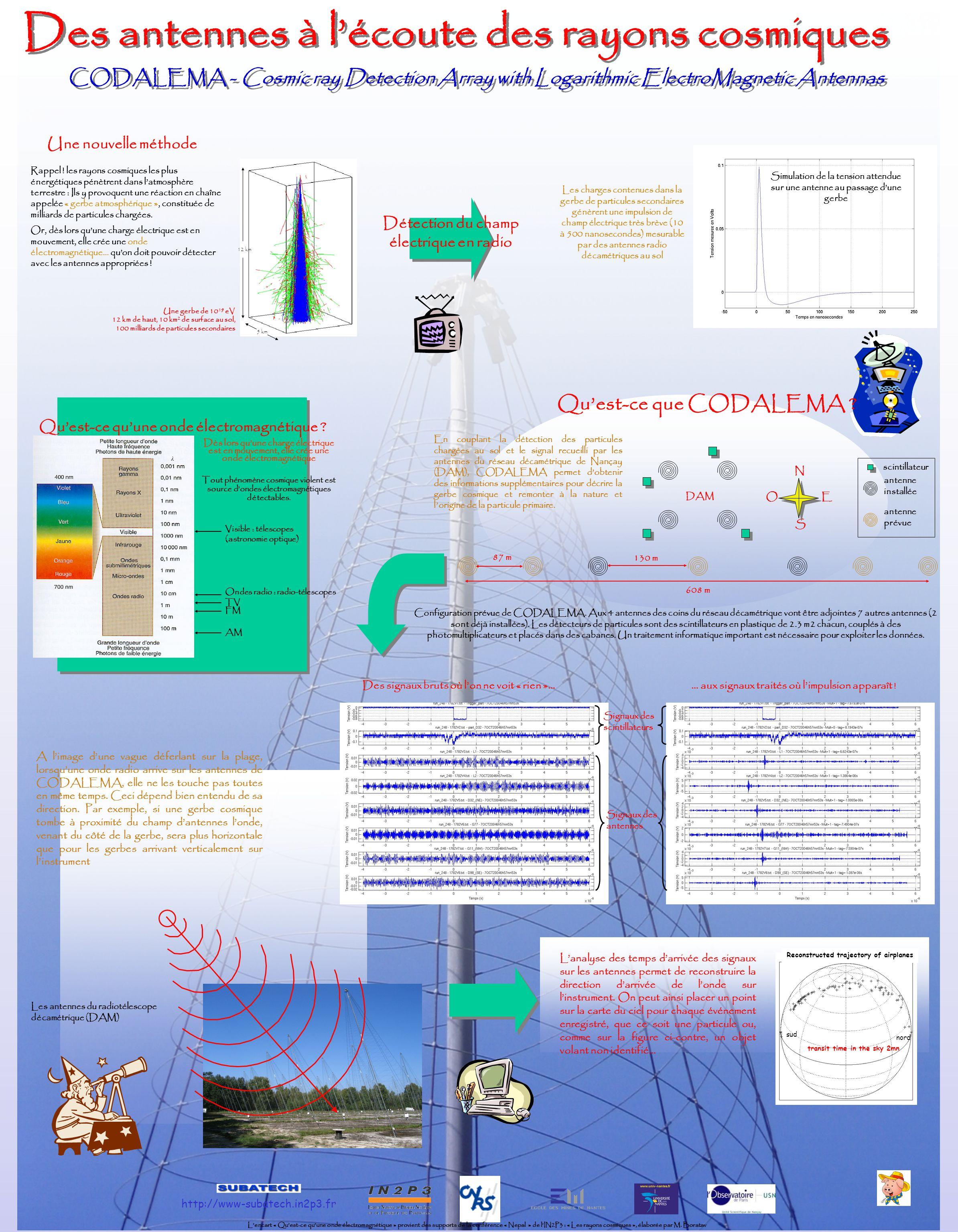 http://www-subatech.in2p3.fr L'encart « Qu'est-ce qu'une onde électromagnétique » provient des supports de la conférence « Nepal » de l'IN2P3 : « Les rayons cosmiques », élaborée par M.