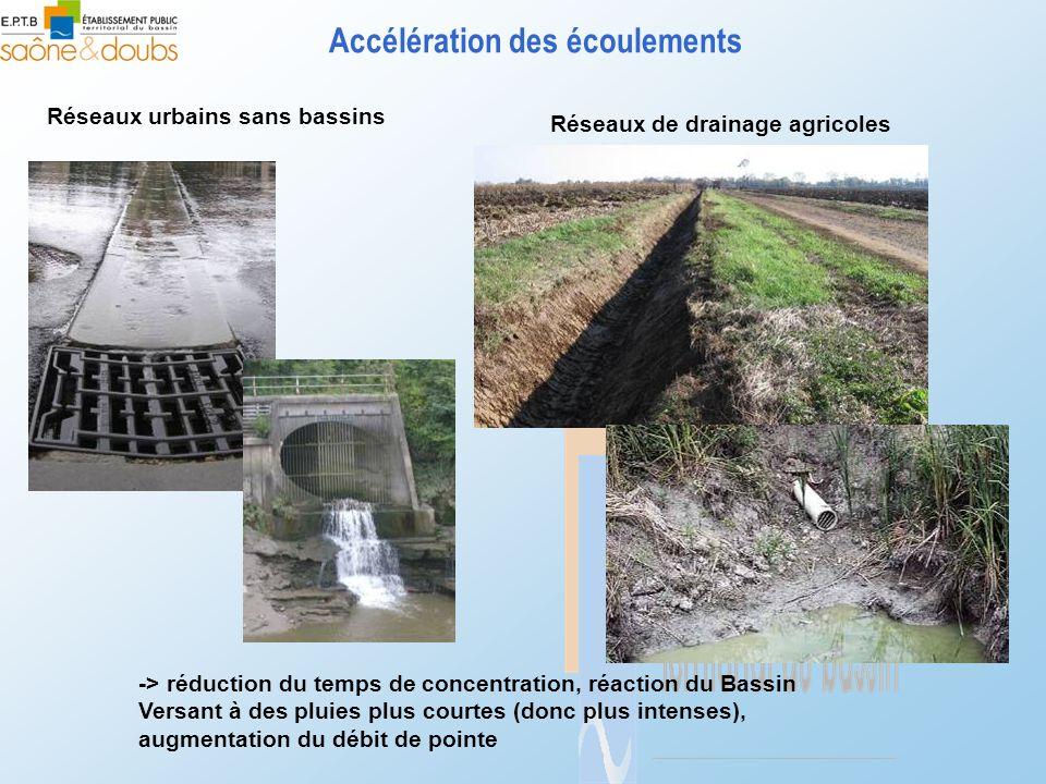 Accélération des écoulements Réseaux urbains sans bassins Réseaux de drainage agricoles -> réduction du temps de concentration, réaction du Bassin Ver