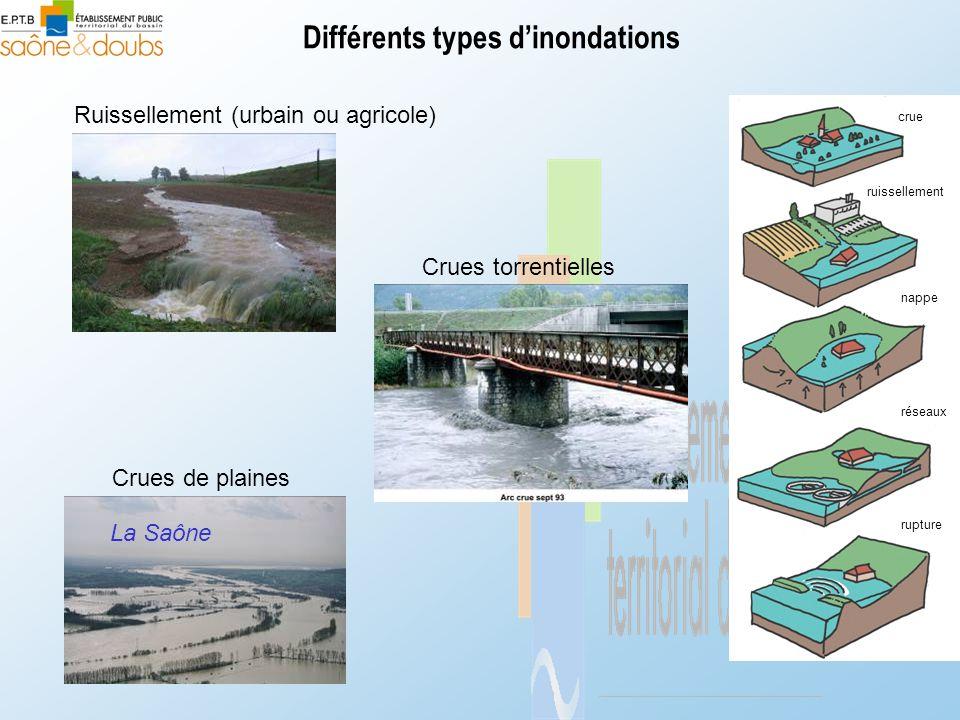 Différents types d'inondations Crues de plaines Crues torrentielles Ruissellement (urbain ou agricole) crue ruissellement nappe réseaux rupture La Sa