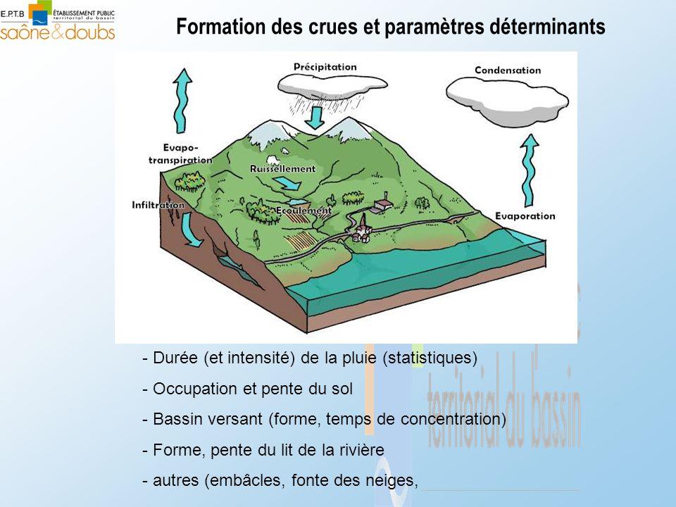 Formation des crues et paramètres déterminants - Durée (et intensité) de la pluie (statistiques) - Occupation et pente du sol - Bassin versant (forme