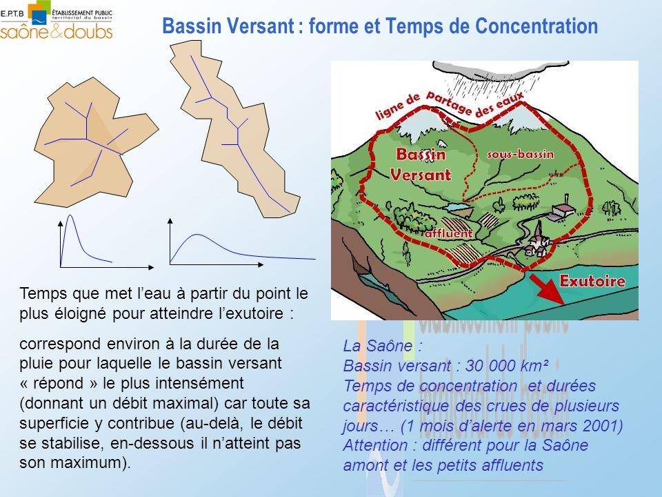 Bassin Versant : forme et Temps de Concentration Temps que met l'eau à partir du point le plus éloigné pour atteindre l'exutoire : correspond environ