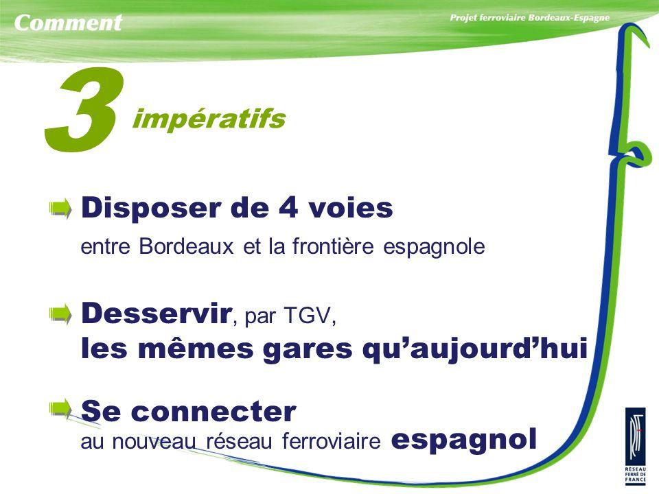 impératifs 3 Disposer de 4 voies entre Bordeaux et la frontière espagnole Desservir, par TGV, les mêmes gares qu'aujourd'hui Se connecter au nouveau réseau ferroviaire espagnol