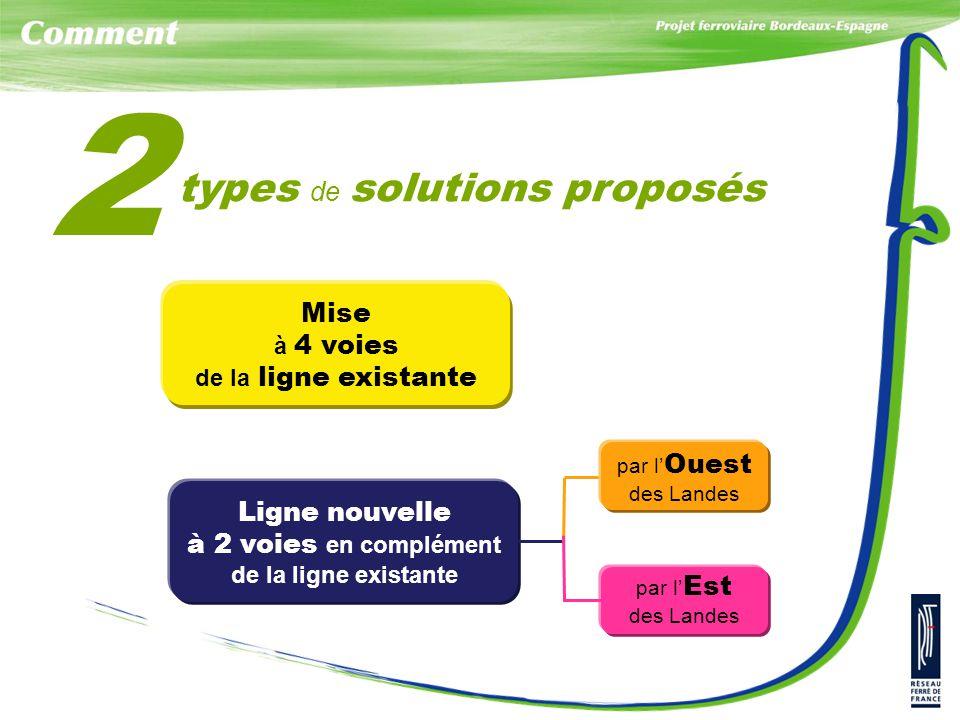 Mise à 4 voies de la ligne existante Ligne nouvelle à 2 voies en complément de la ligne existante par l' Ouest des Landes par l' Est des Landes types de solutions proposés 2