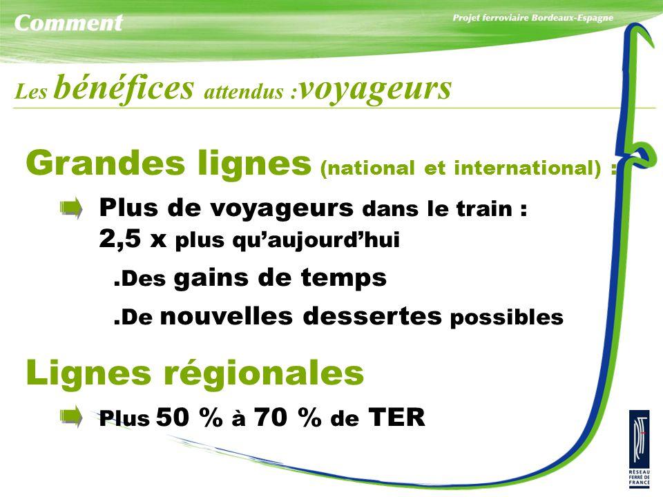 Les bénéfices attendus : voyageurs Grandes lignes (national et international) : Plus de voyageurs dans le train : 2,5 x plus qu'aujourd'hui.Des gains