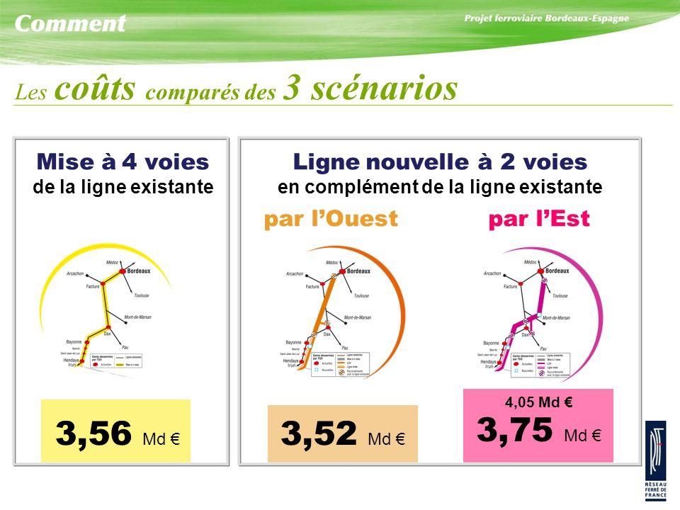 3,56 Md € 3,52 Md € 4,05 Md € 3,75 Md € Les coûts comparés des 3 scénarios Mise à 4 voies de la ligne existante Ligne nouvelle à 2 voies en complément de la ligne existante par l'Ouestpar l'Est