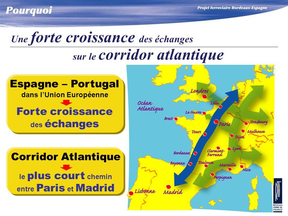 Corridor Atlantique le plus court chemin entre Paris et Madrid Espagne – Portugal dans l'Union Européenne Forte croissance des échanges Une forte croissance des échanges sur le corridor atlantique