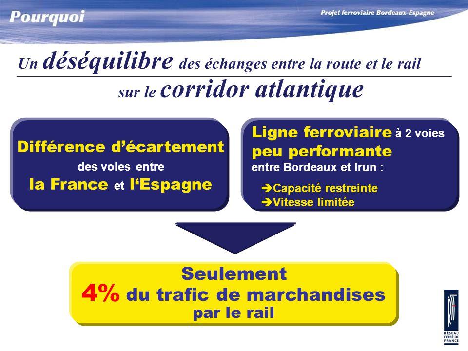 Un déséquilibre des échanges entre la route et le rail sur le corridor atlantique Seulement 4% du trafic de marchandises par le rail Ligne ferroviaire à 2 voies peu performante entre Bordeaux et Irun : è Capacité restreinte è Vitesse limitée Différence d'écartement des voies entre la France et l'Espagne