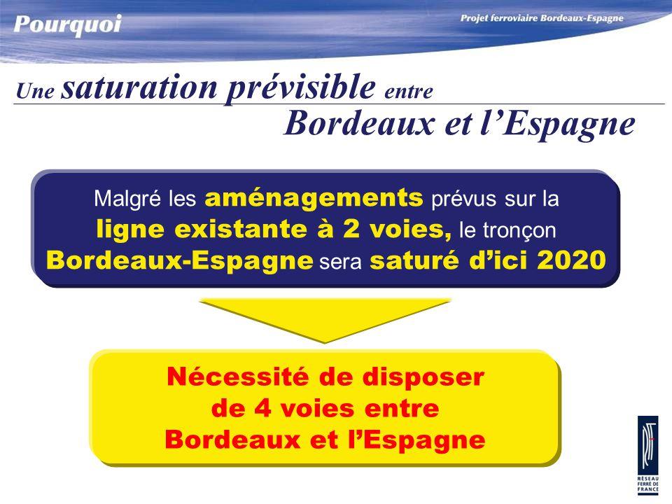 Une saturation prévisible entre Bordeaux et l'Espagne Nécessité de disposer de 4 voies entre Bordeaux et l'Espagne Malgré les aménagements prévus sur la ligne existante à 2 voies, le tronçon Bordeaux-Espagne sera saturé d'ici 2020