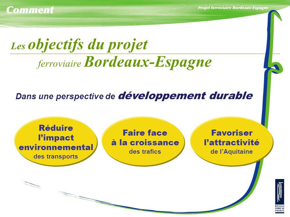 Les objectifs du projet ferroviaire Bordeaux-Espagne Dans une perspective de développement durable Réduire l'impact environnemental des transports Fai