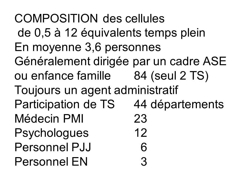 COMPOSITION des cellules de 0,5 à 12 équivalents temps plein En moyenne 3,6 personnes Généralement dirigée par un cadre ASE ou enfance famille 84 (seu