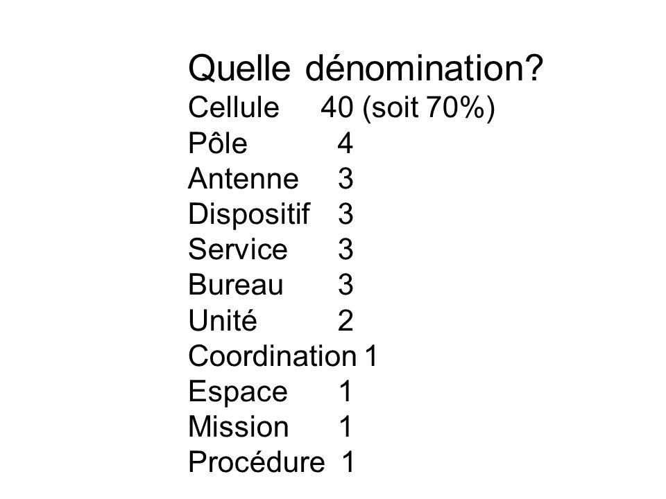 Quelle dénomination? Cellule 40 (soit 70%) Pôle 4 Antenne 3 Dispositif 3 Service 3 Bureau 3 Unité 2 Coordination 1 Espace 1 Mission 1 Procédure 1