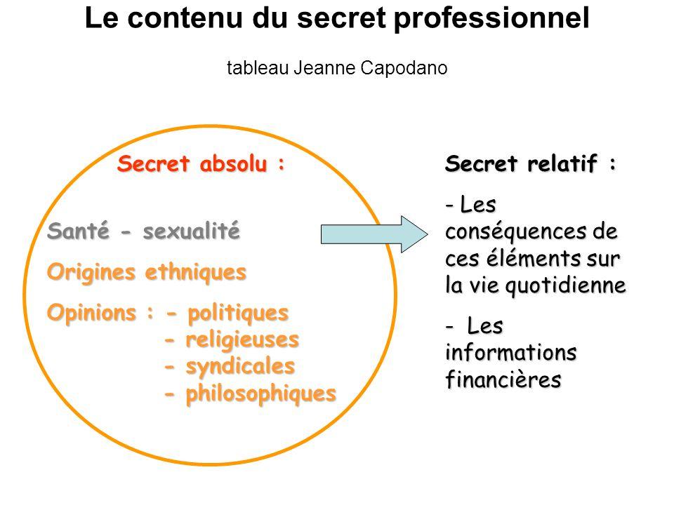 Le contenu du secret professionnel tableau Jeanne Capodano Secret absolu : Santé - sexualité Origines ethniques Opinions : - politiques - religieuses