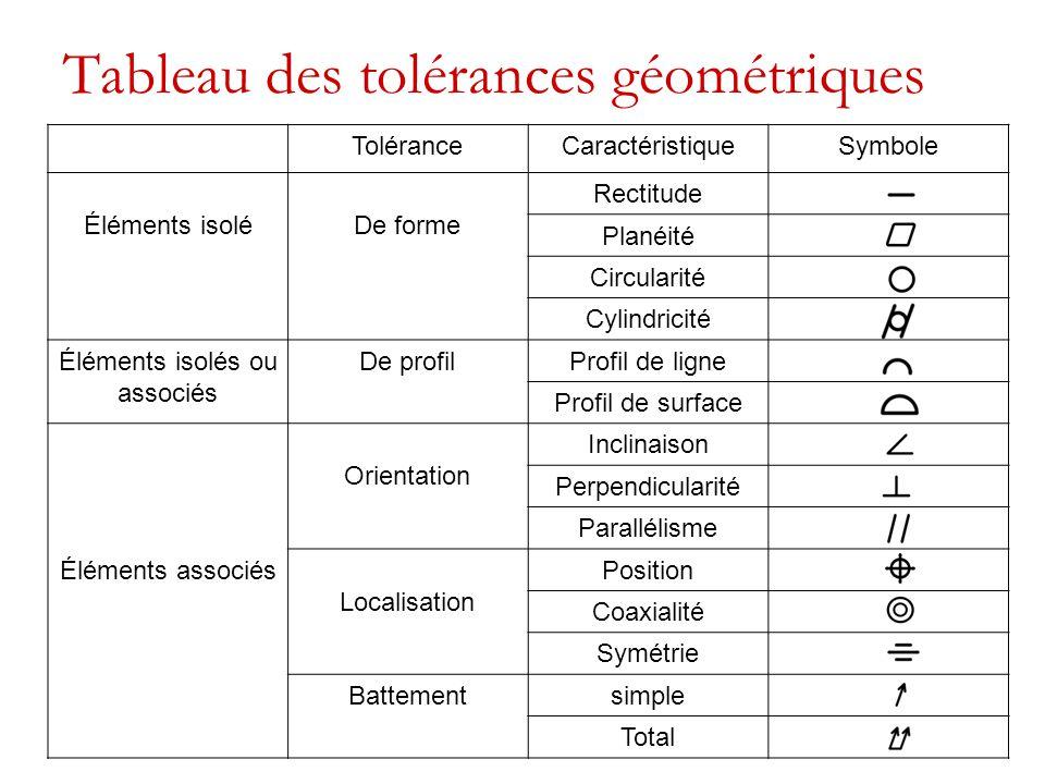 4 janvier 2007 TCH040 - Sylvain Lévesque 14 Localisation - position  D'un seul trou  D'un ensemble de trous (pattern)  Relative entre les trous (feature)