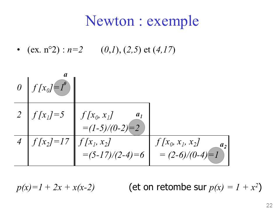 22 Newton : exemple a0a0 a2a2 p(x)=1 + 2x + x(x-2) (et on retombe sur p(x) = 1 + x 2 ) a1a1 •(ex. n°2) : n=2 (0,1), (2,5) et (4,17) 0 f [x 0 ]=1 2 f [