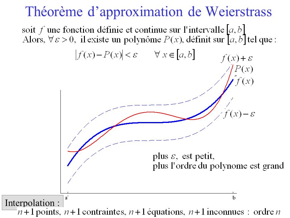 5 Théorème d'approximation de Weierstrass Interpolation :