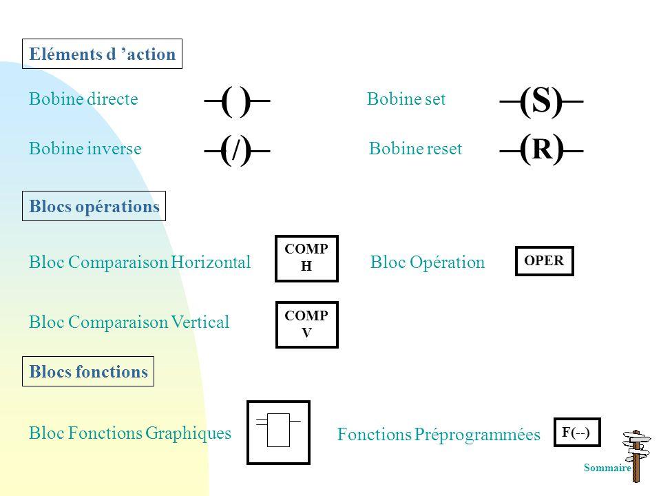 6) Le langage à contact ou LD Le langage à contact ou LADDER DIAGRAM permet de réaliser des fonctions logiques dites combinatoires Eléments de test Co