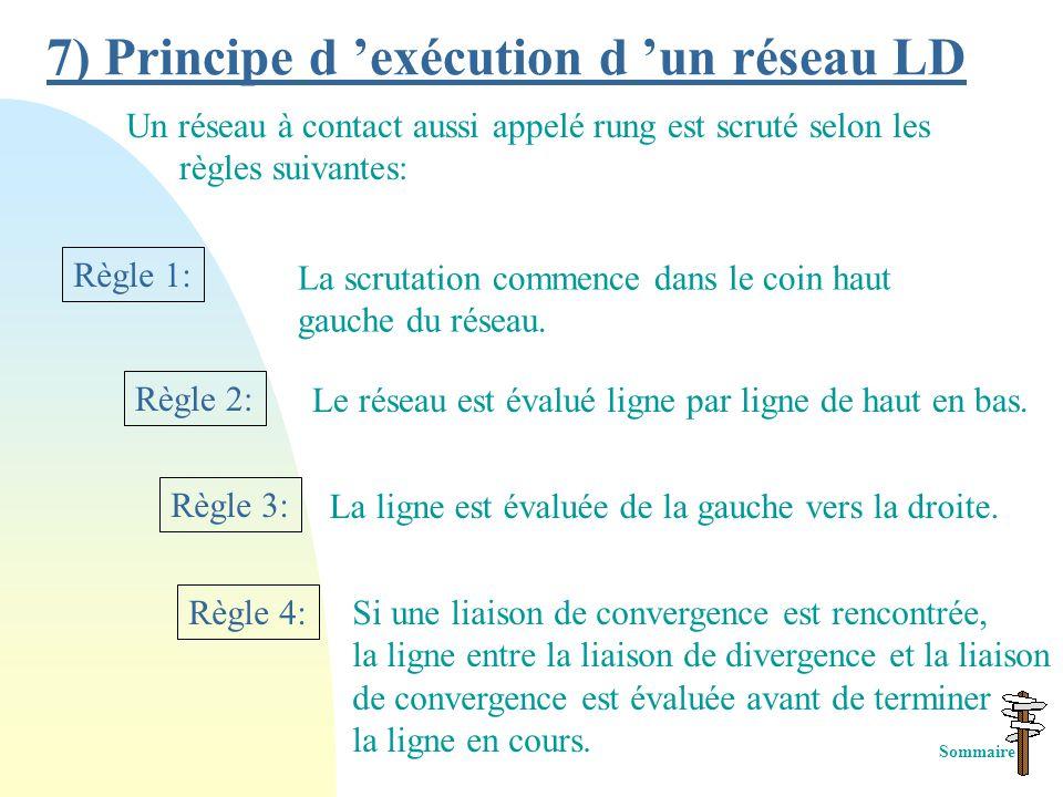 Eléments d 'action Blocs opérations Blocs fonctions Bobine set (S) Bobine reset (R)(R) Bobine inverse (/)(/) Bobine directe ( )( ) Bloc Comparaison Ho