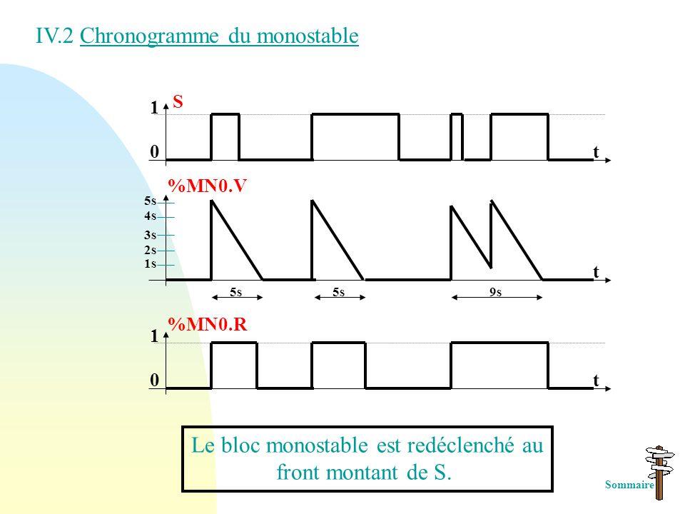 IV. Fonction monostable Sommaire Le bloc fonction monostable permet d 'élaborer une impulsion d 'une durée déterminée. Cette durée est programmable et