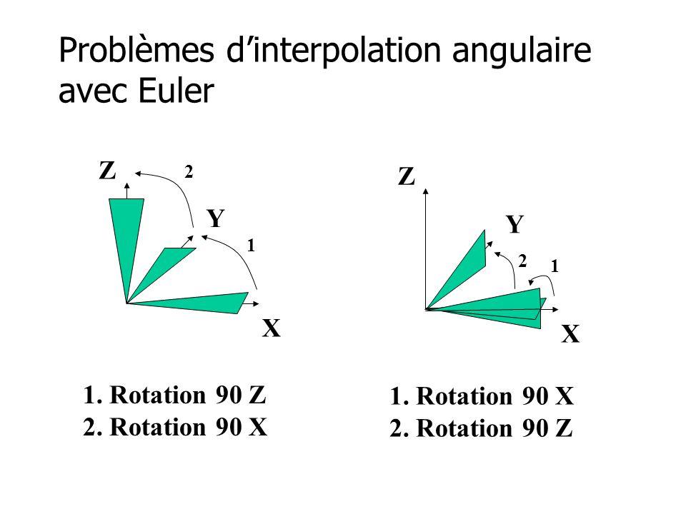 Problèmes d'interpolation angulaire avec Euler X Y Z X Y Z 1 2 1 1. Rotation 90 Z 2. Rotation 90 X 1. Rotation 90 X 2. Rotation 90 Z 2
