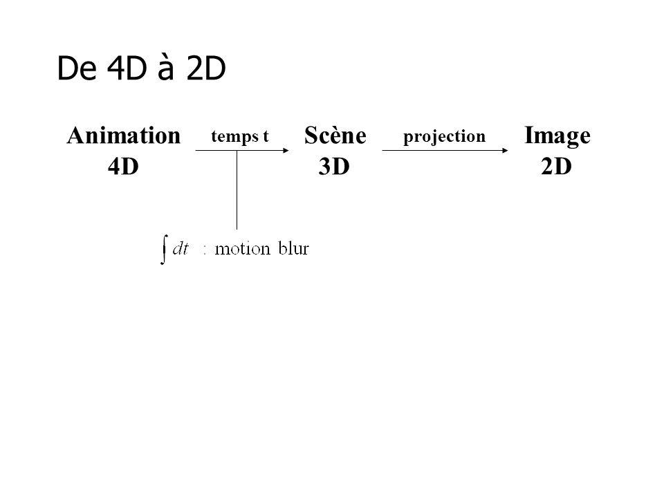 Animer un modèle 3D •Chaque modèle contient un certain nombre de paramètres –position (x,y,z) de ses points –orientations  relatives de ses parties –couleur, etc.